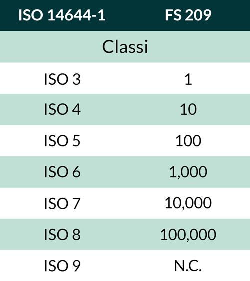 Tabella-ISO